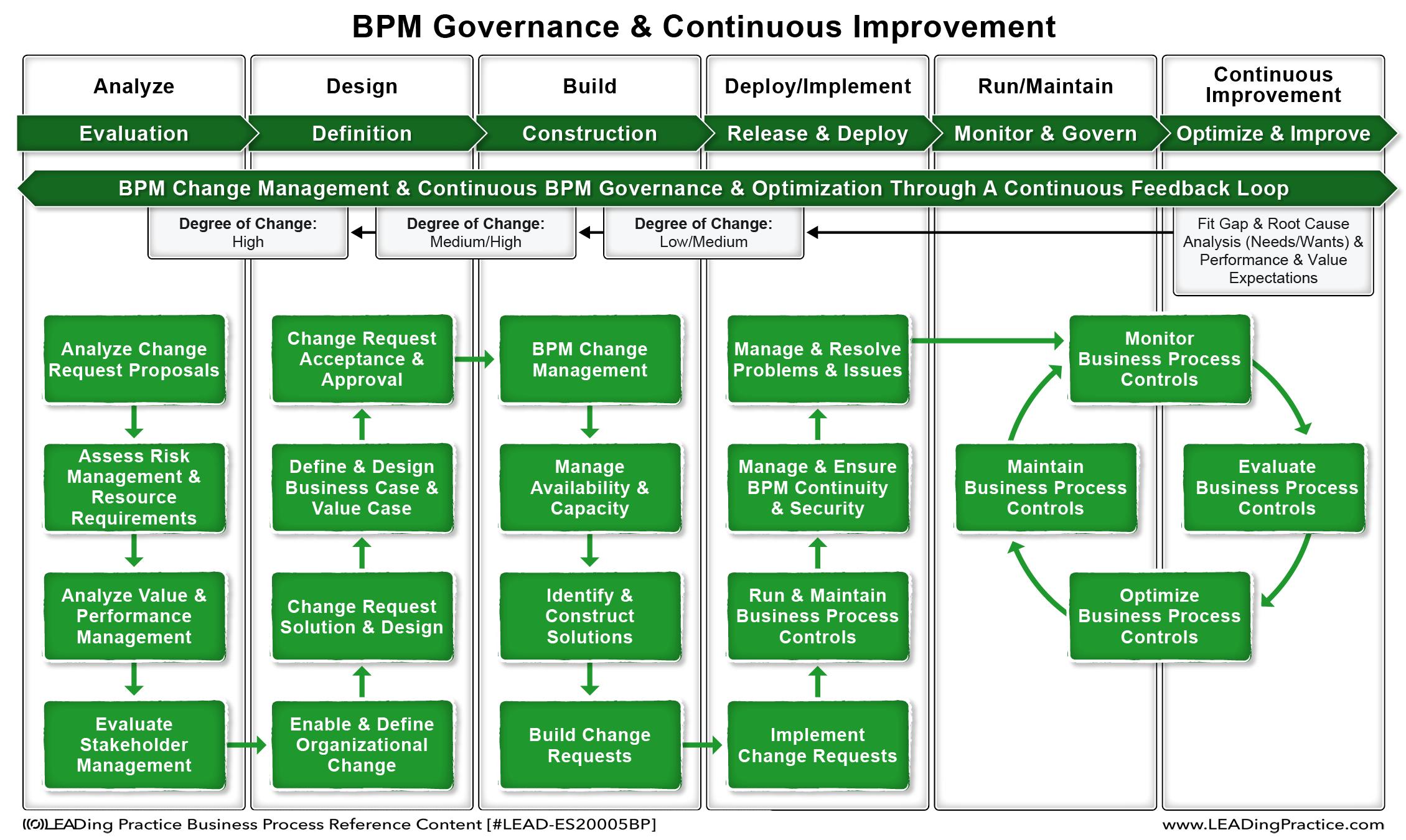 Continual improvement process